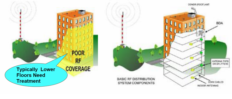 In Building Two Way Radio System Solutions Signal